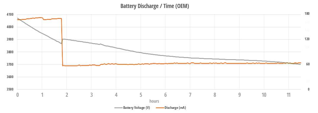 OEM Discharge graph